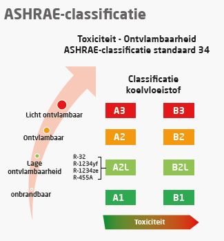 ASHRAE-classificatie